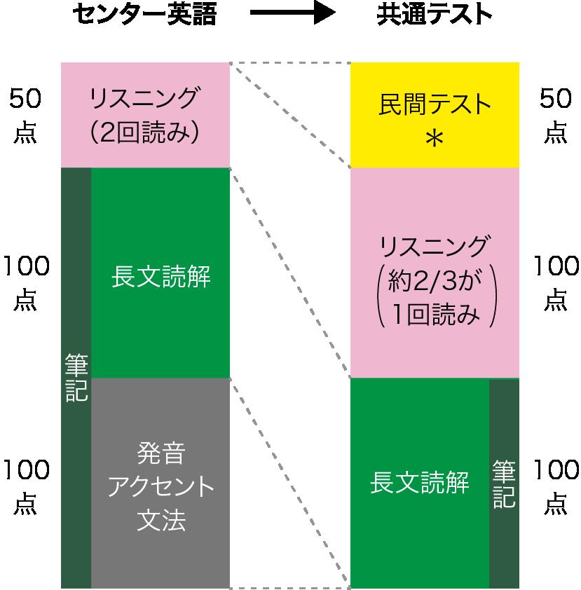 センター英語と共通テスト英語の比較